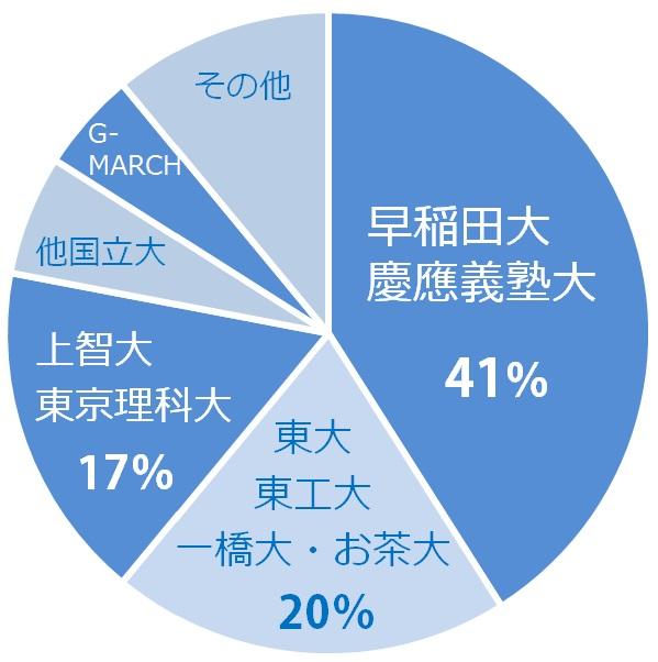 教師の卒業校グラフ